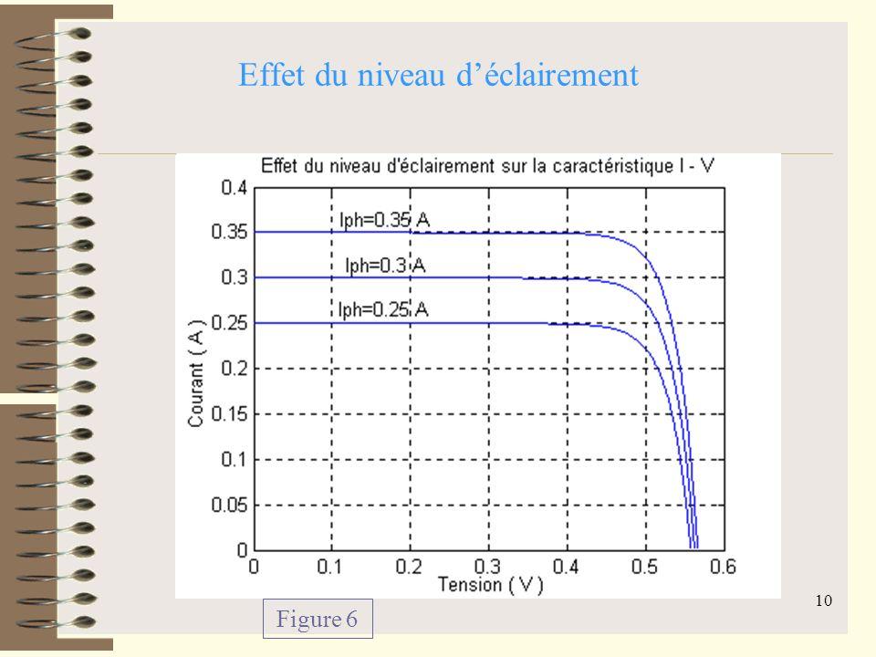 9 Effet de la résistance shunt et Série sur la puissance de la photopile Figure 4Figure 5