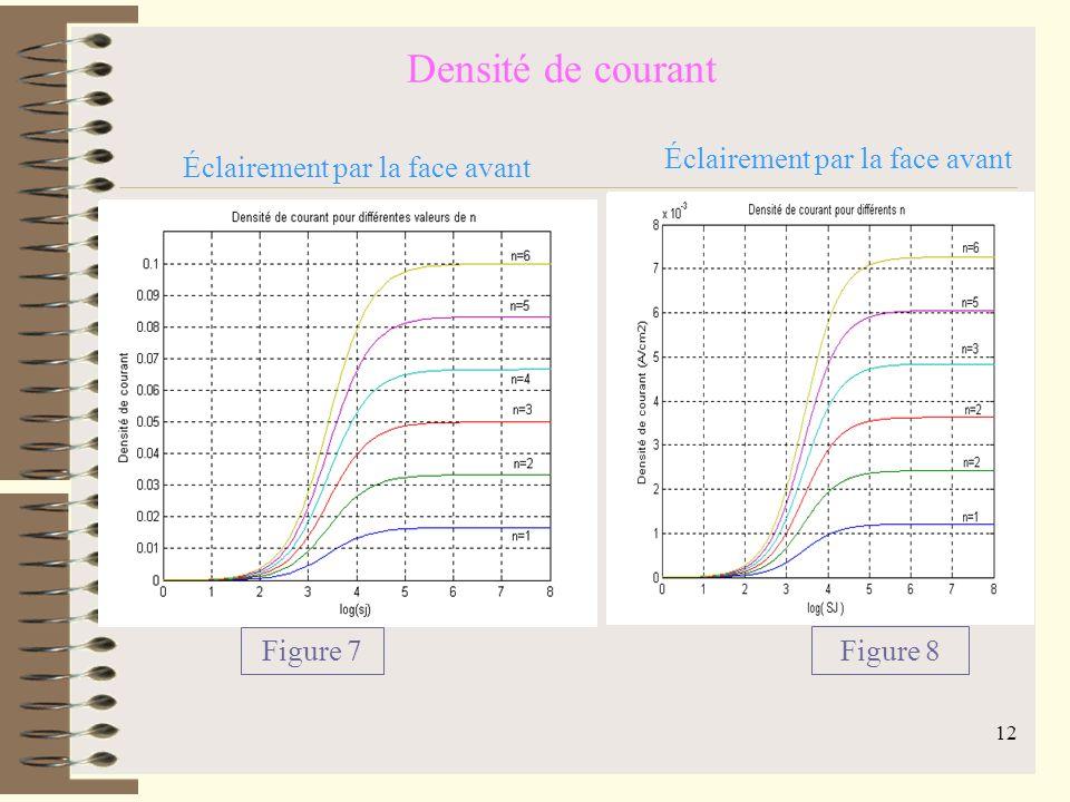 11 Effet de la résistance de charge sur la vitesse de Recombinaison à la jonction Équation de continuité : Équation 2 Densité de photocourant : Équation 3 Phototension : Équation 4
