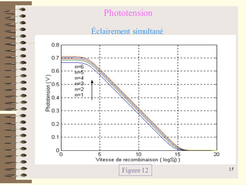 14 Phototension Figure 10 Éclairement par la face avant Figure 11 Éclairement par la face arrière
