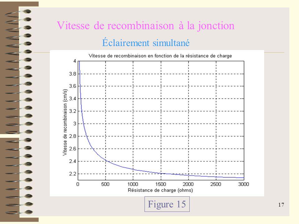 16 Résistance de charge et vitesse de recombinaison à la jonction Équation 5 Figure 13 Éclairement par la face avant Figure 14 Éclairement par la face arrière