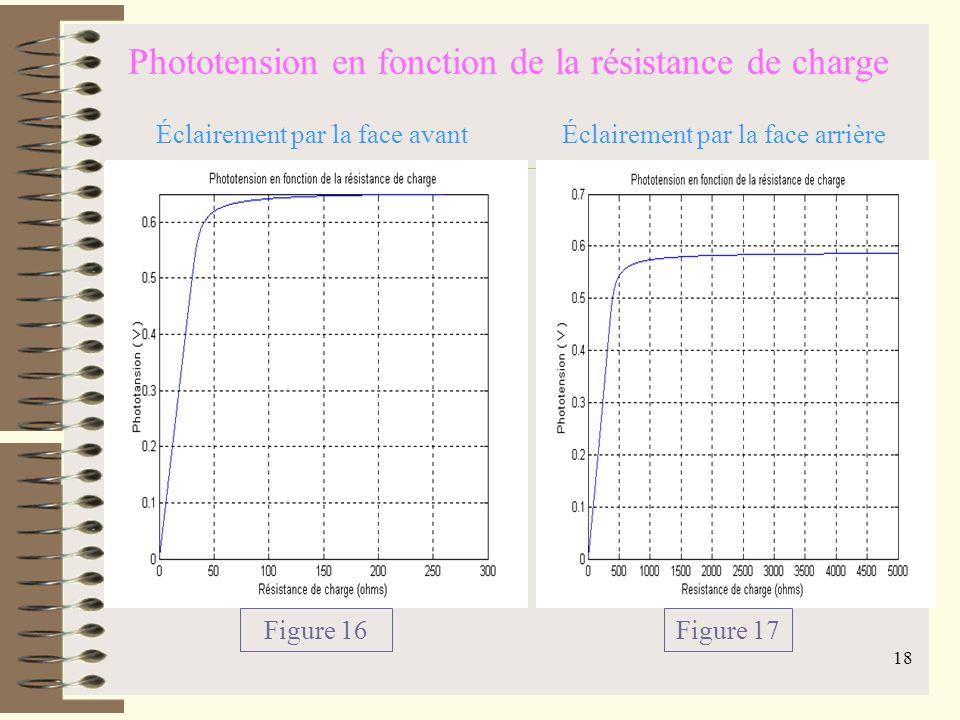 17 Vitesse de recombinaison à la jonction Figure 15 Éclairement simultané