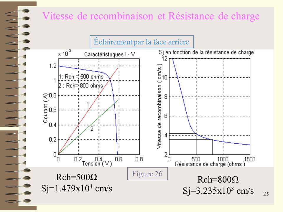 24 Vitesse de recombinaison et Résistance de charge Éclairement par la face avant Figure 25 Rch=30Ω Sj=10 6 cm/s Rch=100Ω Sj=1500cm/s