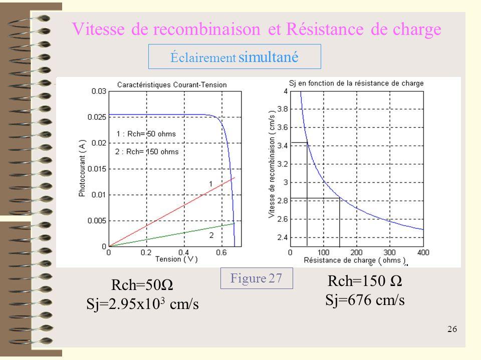 25 Vitesse de recombinaison et Résistance de charge Rch=500Ω Sj=1.479x10 4 cm/s Rch=800Ω Sj=3.235x10 3 cm/s Figure 26 Éclairement par la face arrière