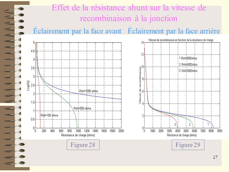26 Vitesse de recombinaison et Résistance de charge Éclairement simultané Figure 27 Rch=50Ω Sj=2.95x10 3 cm/s Rch=150 Ω Sj=676 cm/s