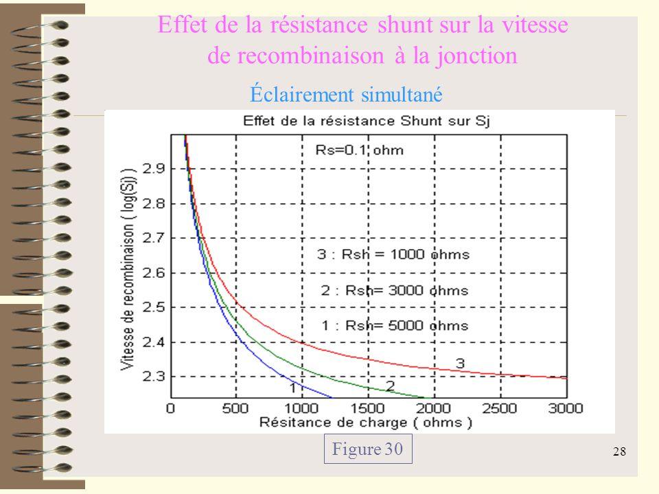 27 Effet de la résistance shunt sur la vitesse de recombinaison à la jonction Figure 28 Éclairement par la face avant Figure 29 Éclairement par la face arrière