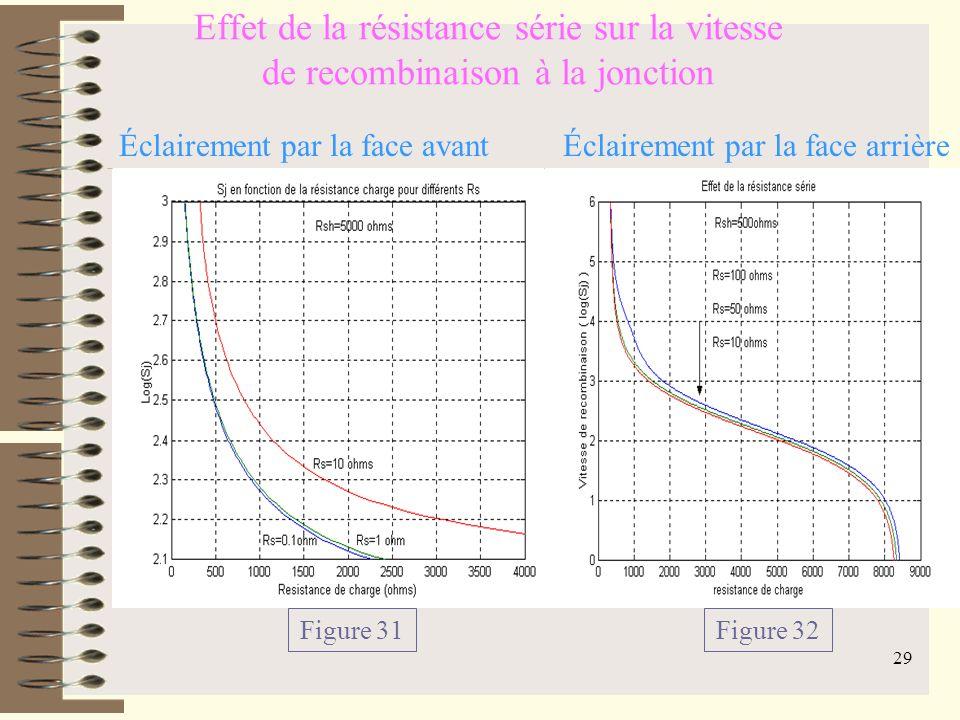 28 Effet de la résistance shunt sur la vitesse de recombinaison à la jonction Éclairement simultané Figure 30