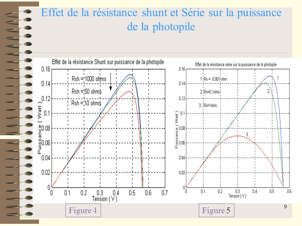 8 Effets de la résistance Shunt et la résistance série Effet de la résistance Shunt Figure 2 Effet de la résistance Série Figure 3