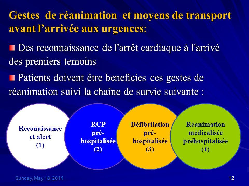 Gestes de réanimation et moyens de transport avant larrivée aux urgences: Des reconnaissance de l arrêt cardiaque à l arrivé des premiers temoins Des reconnaissance de l arrêt cardiaque à l arrivé des premiers temoins Patients doivent être beneficies ces gestes de réanimation suivi la chaîne de survie suivante : Patients doivent être beneficies ces gestes de réanimation suivi la chaîne de survie suivante : Reconaissance et alert (1) RCP pré- hospitalisée (2) Défibrilation pré- hospitalisée (3) Réanimation médicalisée préhospitalisée (4) Sunday, May 18, 2014Sunday, May 18, 2014Sunday, May 18, 2014Sunday, May 18, 201412