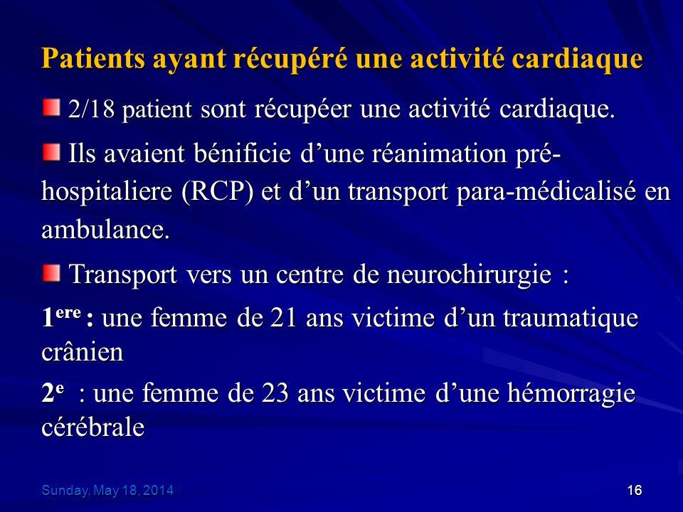 Patients ayant récupéré une activité cardiaque 2/18 patient s ont récupéer une activité cardiaque.