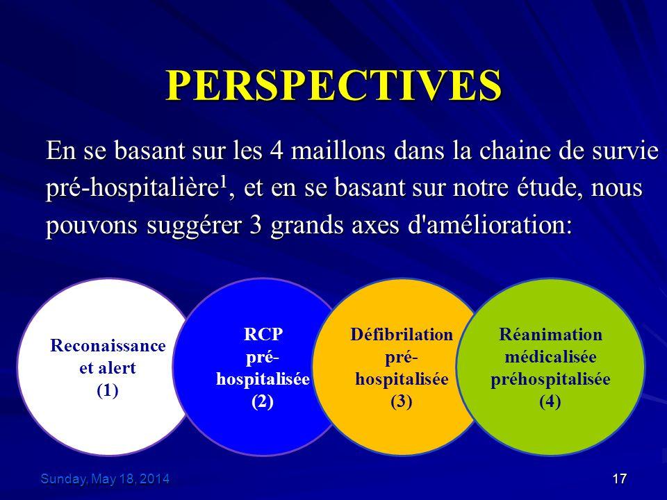 PERSPECTIVES En se basant sur les 4 maillons dans la chaine de survie pré-hospitalière 1, et en se basant sur notre étude, nous pouvons suggérer 3 grands axes d amélioration: Sunday, May 18, 2014Sunday, May 18, 2014Sunday, May 18, 2014Sunday, May 18, 201417 Reconaissance et alert (1) RCP pré- hospitalisée (2) Défibrilation pré- hospitalisée (3) Réanimation médicalisée préhospitalisée (4)