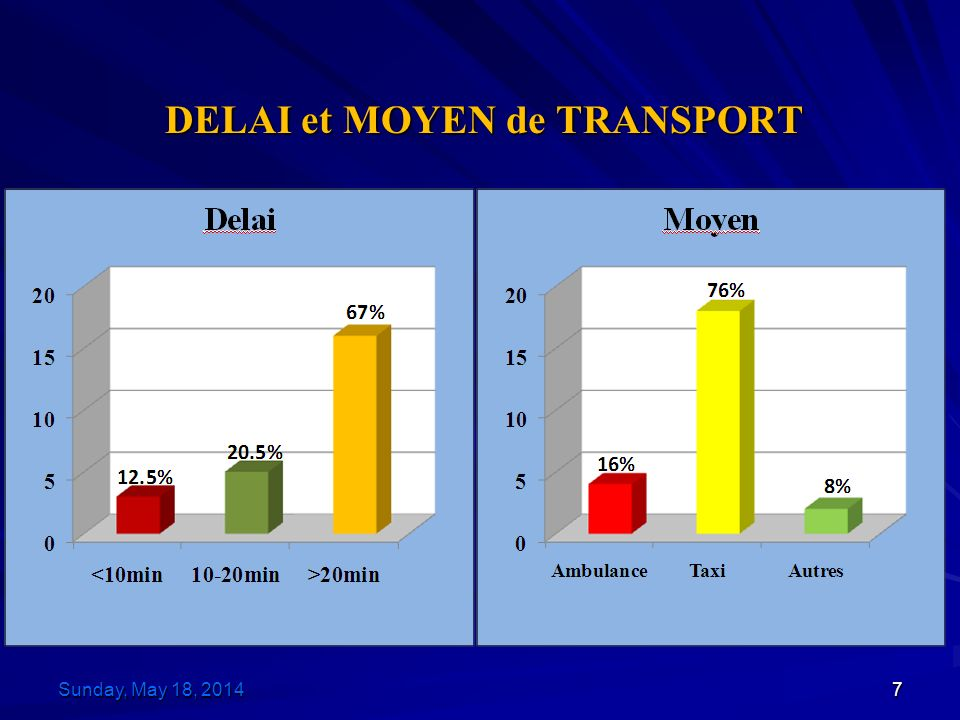 DELAI et MOYEN de TRANSPORT Sunday, May 18, 2014Sunday, May 18, 2014Sunday, May 18, 2014Sunday, May 18, 20147