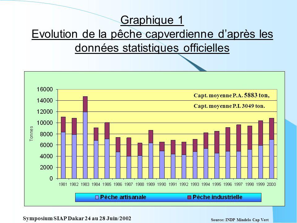 Deuxième partie Evolution des pêcheries du Cap Vert daprès les jeux des données statistiques 1981 à 2000 Symposium SIAP Dakar 24 au 28 Juin/2002