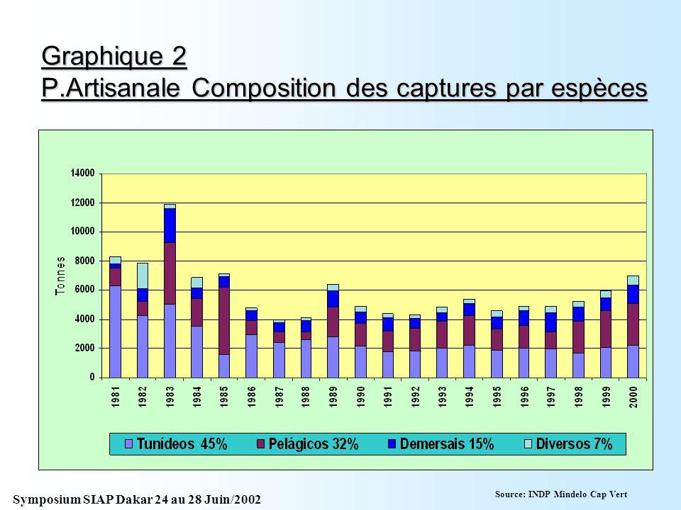 Graphique 1 Evolution de la pêche capverdienne daprès les données statistiques officielles Source: INDP Mindelo Cap Vert Symposium SIAP Dakar 24 au 28