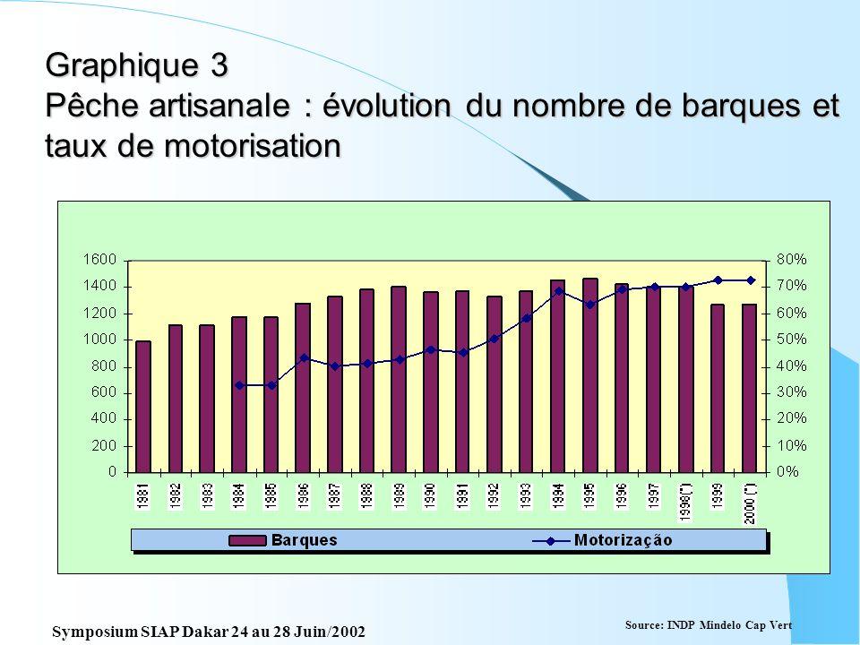 Graphique 2 P.Artisanale Composition des captures par espèces Source: INDP Mindelo Cap Vert Symposium SIAP Dakar 24 au 28 Juin/2002