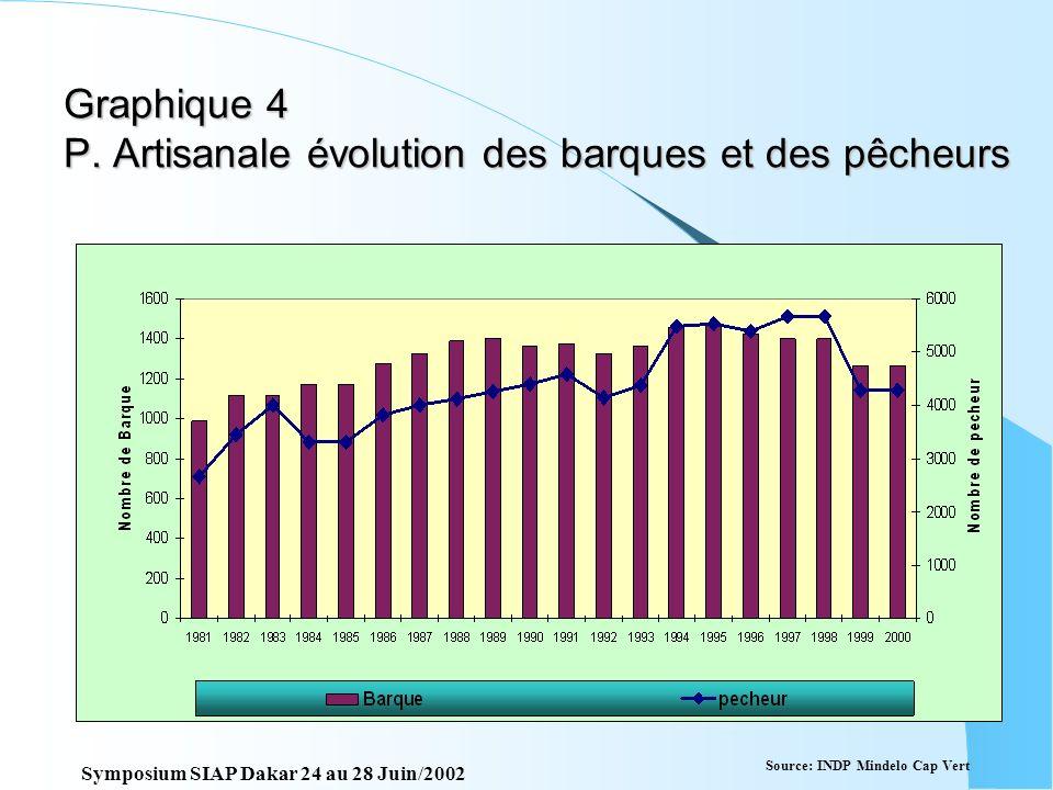 Graphique 3 Pêche artisanale : évolution du nombre de barques et taux de motorisation Source: INDP Mindelo Cap Vert Symposium SIAP Dakar 24 au 28 Juin