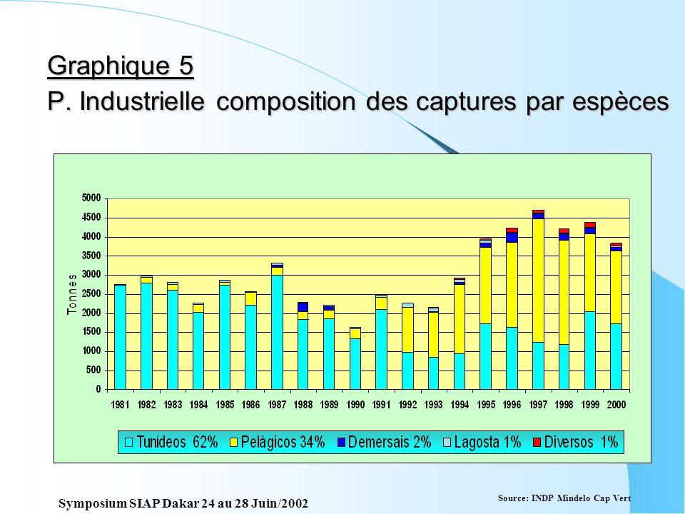 Graphique 4 P. Artisanale évolution des barques et des pêcheurs Source: INDP Mindelo Cap Vert Symposium SIAP Dakar 24 au 28 Juin/2002