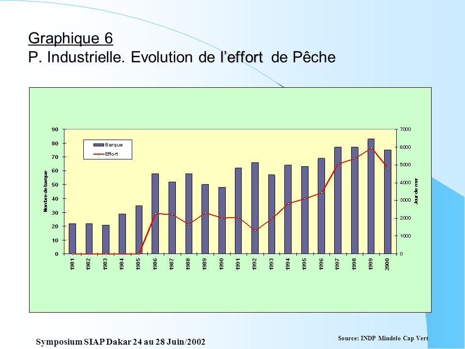 Graphique 5 P. Industrielle composition des captures par espèces Source: INDP Mindelo Cap Vert Symposium SIAP Dakar 24 au 28 Juin/2002