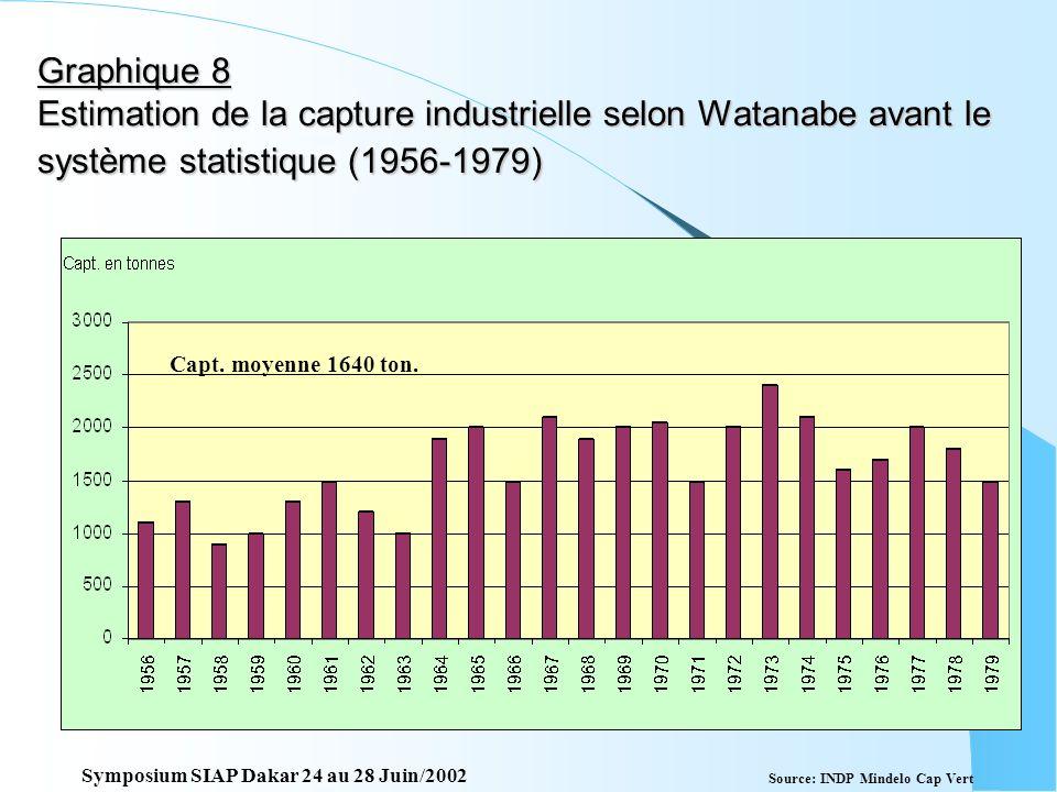 Graphique 7 Estimation de la capture artisanale selon Watanabe avant le système statistique 1956-1979 Source: INDP Mindelo Cap Vert Capt. moyenne 4827