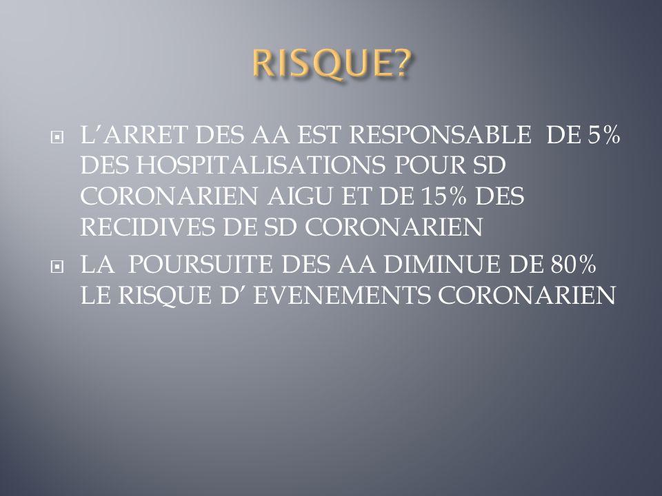 LARRET DES AA EST RESPONSABLE DE 5% DES HOSPITALISATIONS POUR SD CORONARIEN AIGU ET DE 15% DES RECIDIVES DE SD CORONARIEN LA POURSUITE DES AA DIMINUE
