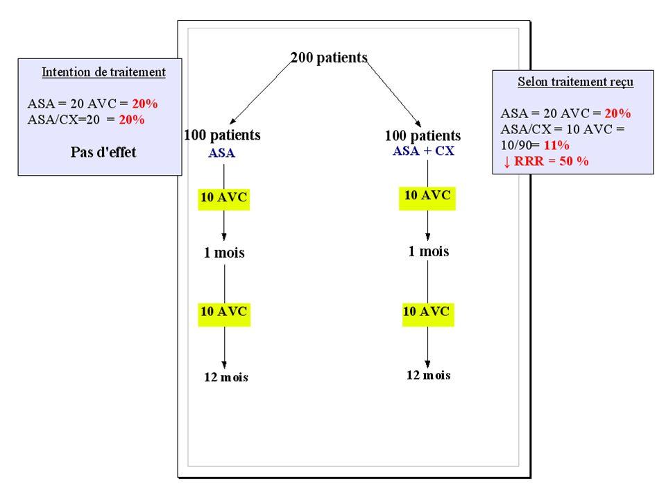 ASA vs ASA/Chirurgie dans AVC