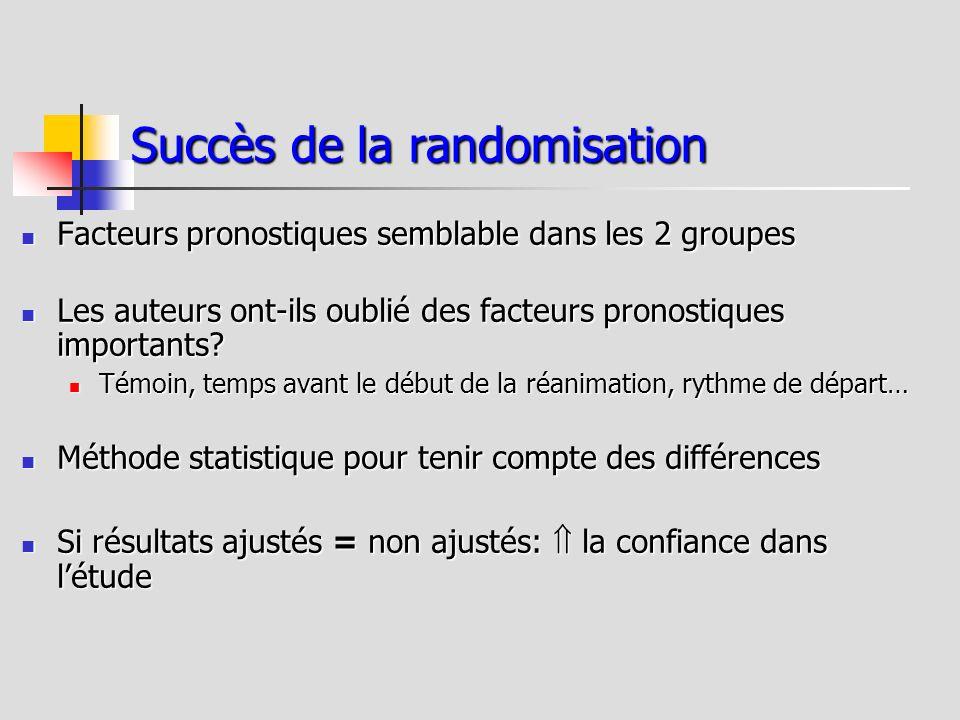 Succès de la randomisation Facteurs pronostiques semblable dans les 2 groupes Facteurs pronostiques semblable dans les 2 groupes Les auteurs ont-ils o