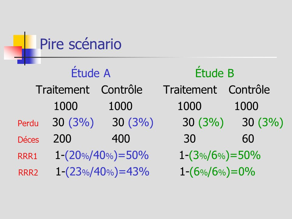 Pire scénario Étude A Étude B Traitement Contrôle Traitement Contrôle 1000 1000 1000 1000 Perdu 30 (3%) 30 (3%) 30 (3%) 30 (3%) Déces 200 400 30 60 RR