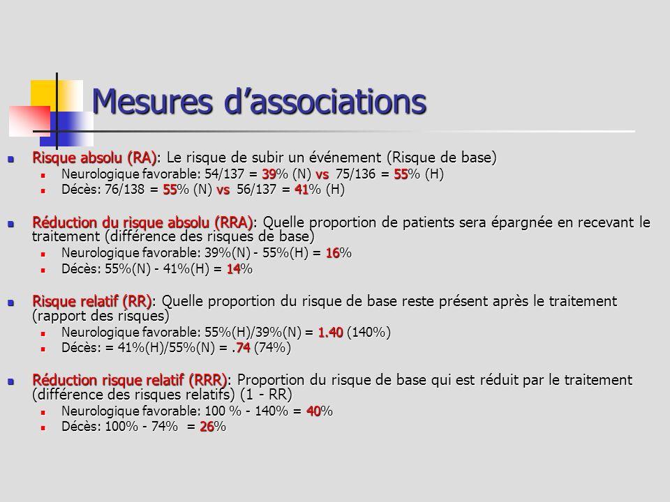 Mesures dassociations Risque absolu (RA): Le risque de subir un événement (Risque de base) Risque absolu (RA): Le risque de subir un événement (Risque