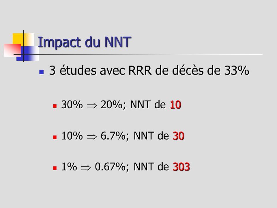 Impact du NNT 3 études avec RRR de décès de 33% 3 études avec RRR de décès de 33% 30% 20%; NNT de 10 30% 20%; NNT de 10 10% 6.7%; NNT de 30 10% 6.7%;