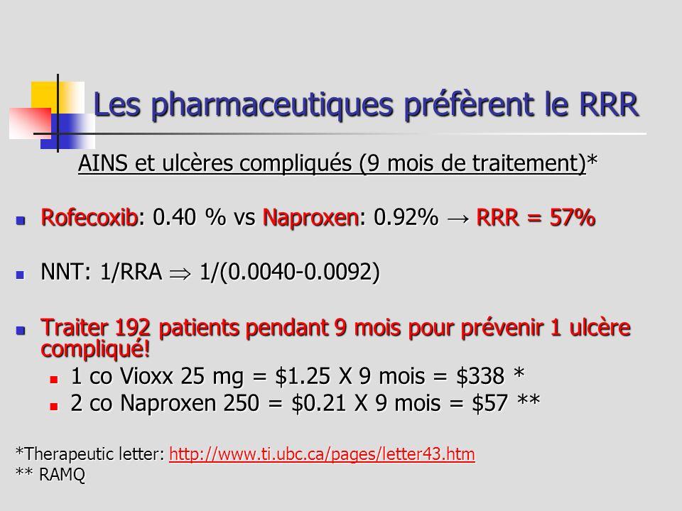 Les pharmaceutiques préfèrent le RRR AINS et ulcères compliqués (9 mois de traitement)* Rofecoxib: 0.40 % vs Naproxen: 0.92% RRR = 57% Rofecoxib: 0.40