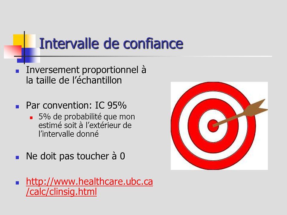Intervalle de confiance Inversement proportionnel à la taille de léchantillon Inversement proportionnel à la taille de léchantillon Par convention: IC