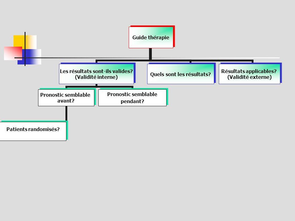 Pourquoi la randomisation.Si Δ entre 2 traitements dans une étude...