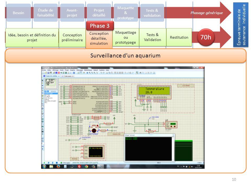 Épreuve terminale de soutenance individuelle 10 Phasage générique Besoin Avant- projet Projet détaillé Maquette & prototype Tests & validation Restitu