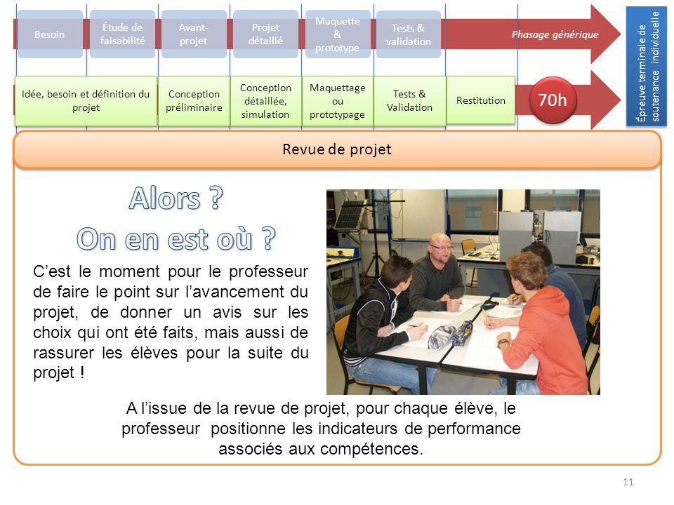 Épreuve terminale de soutenance individuelle 11 Phasage générique Besoin Avant- projet Projet détaillé Maquette & prototype Tests & validation Concept