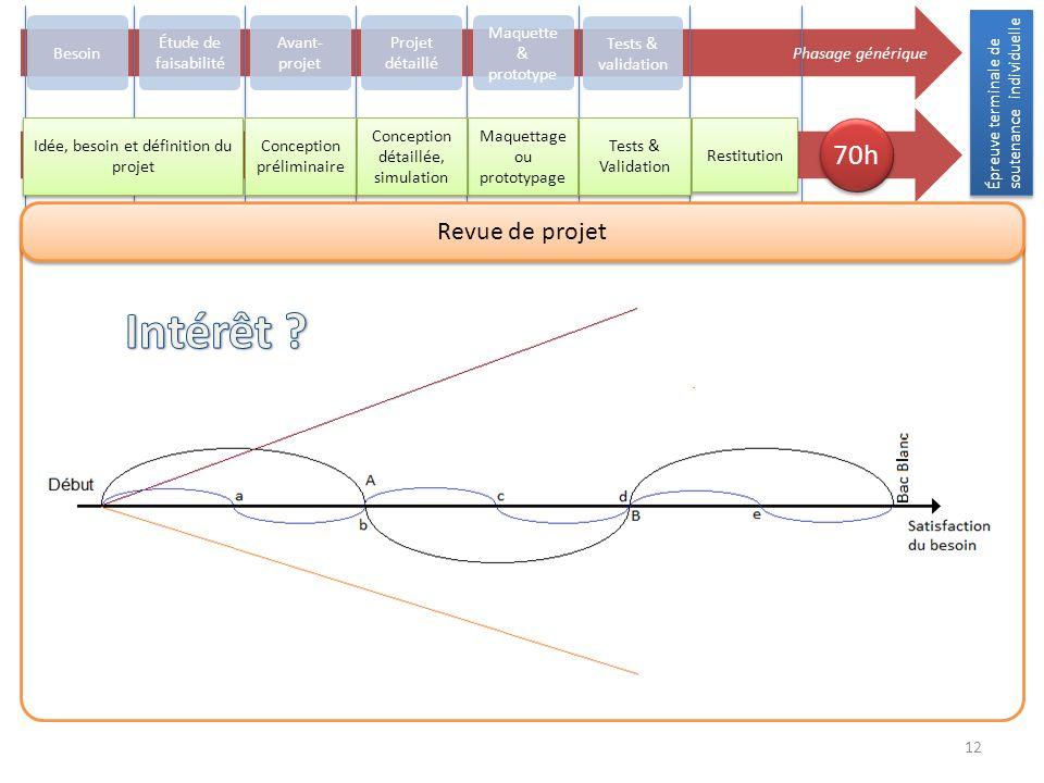 Épreuve terminale de soutenance individuelle 12 Phasage générique Besoin Avant- projet Projet détaillé Maquette & prototype Tests & validation Concept
