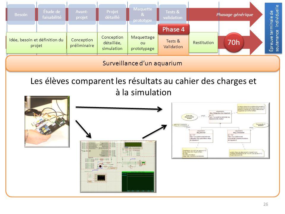 Épreuve terminale de soutenance individuelle 26 Phasage générique Besoin Avant- projet Projet détaillé Maquette & prototype Tests & validation Restitu