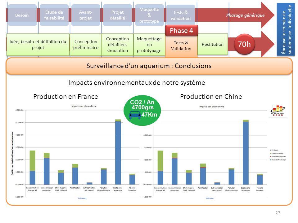 Épreuve terminale de soutenance individuelle 27 Phasage générique Besoin Avant- projet Projet détaillé Maquette & prototype Tests & validation Restitu