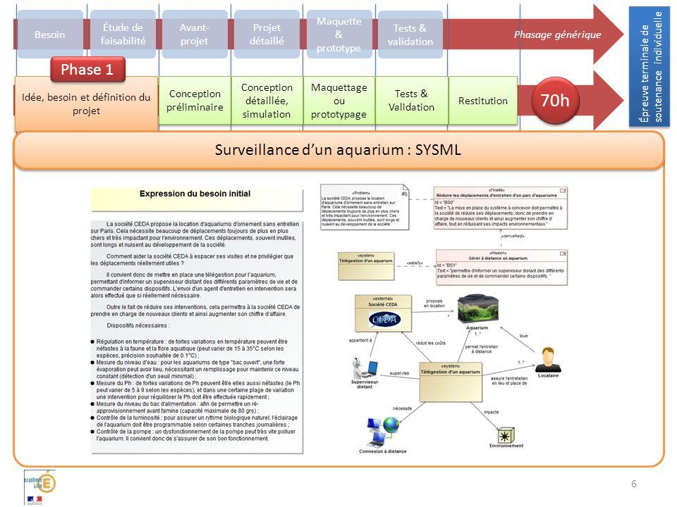 Épreuve terminale de soutenance individuelle 6 Phasage générique Besoin Avant- projet Projet détaillé Maquette & prototype Tests & validation Restitut