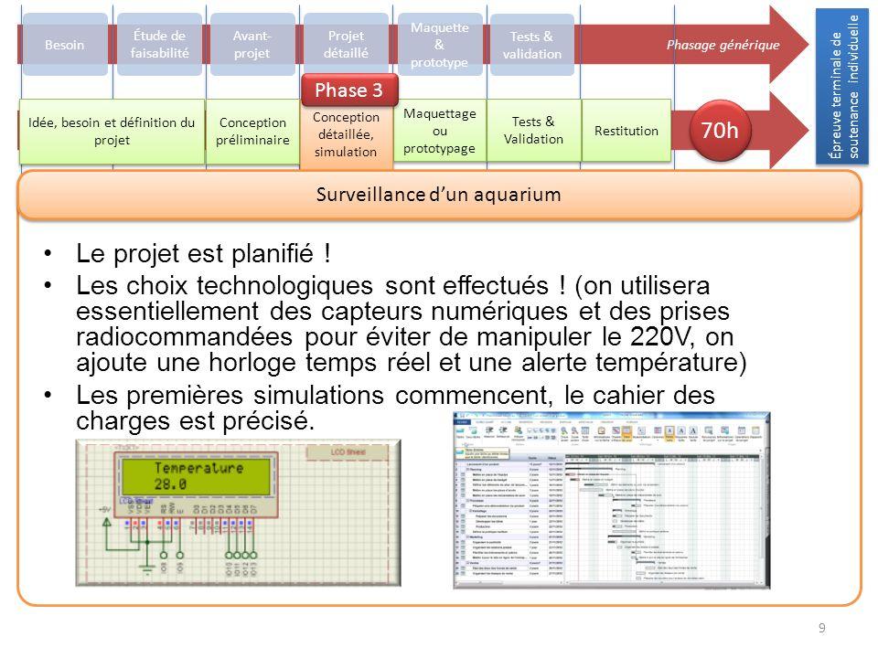 Épreuve terminale de soutenance individuelle 9 Phasage générique Besoin Avant- projet Projet détaillé Maquette & prototype Tests & validation Restitut