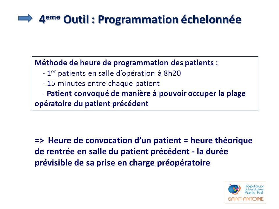 4 eme Outil : Programmation échelonnée Méthode de heure de programmation des patients : - 1 er patients en salle dopération à 8h20 - 15 minutes entre