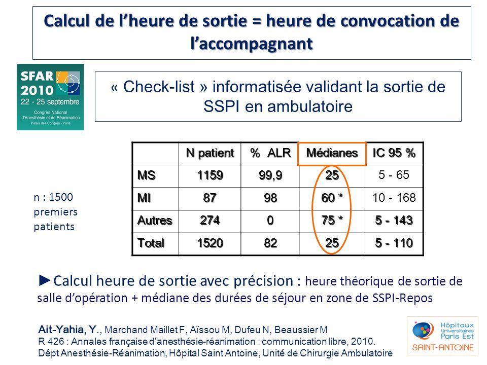 « Check-list » informatisée validant la sortie de SSPI en ambulatoire Ait-Yahia, Y., Marchand Maillet F, Aïssou M, Dufeu N, Beaussier M R 426 : Annale