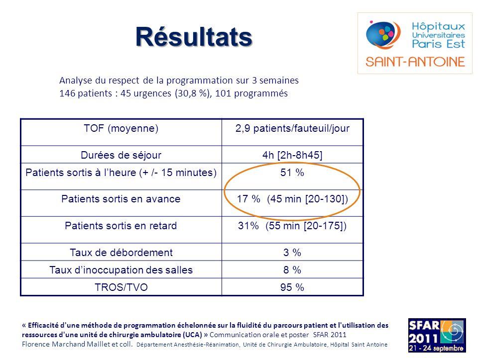 Analyse du respect de la programmation sur 3 semaines 146 patients : 45 urgences (30,8 %), 101 programmés TOF (moyenne)2,9 patients/fauteuil/jour Duré