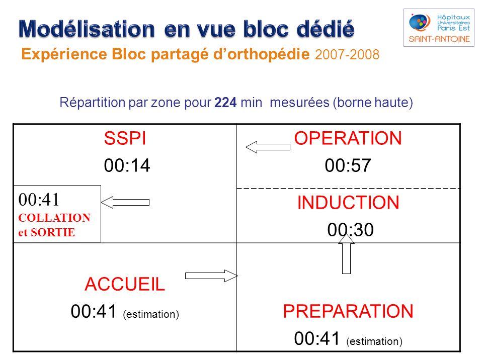 Répartition par zone pour 224 min mesurées (borne haute) SSPI 00:14 OPERATION 00:57 INDUCTION 00:30 ACCUEIL 00:41 (estimation) PREPARATION 00:41 (esti