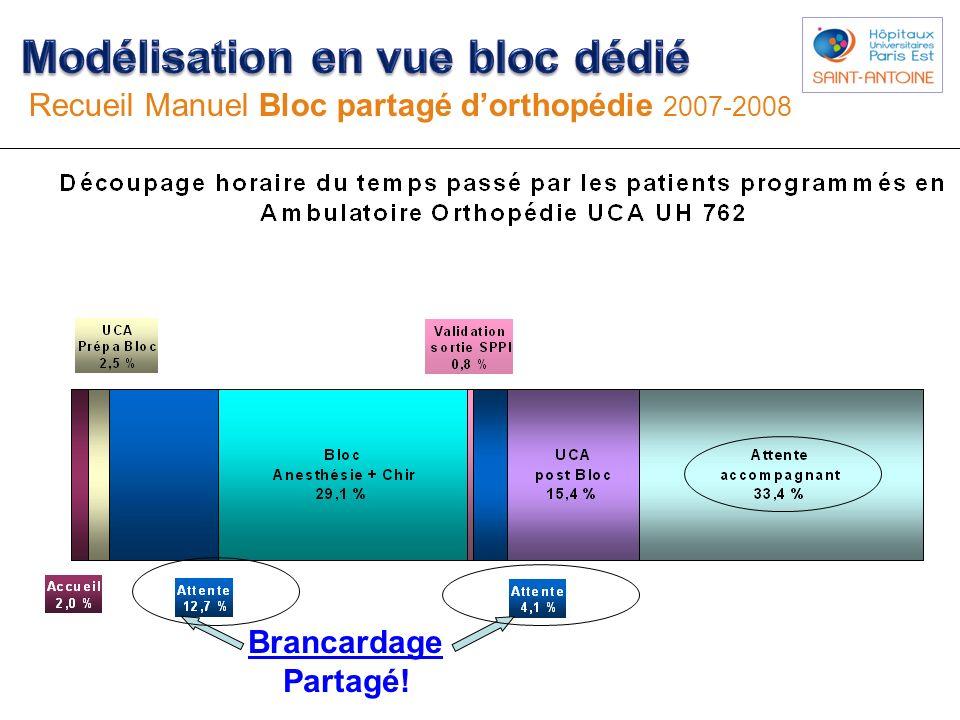 Brancardage Partagé! Recueil Manuel Bloc partagé dorthopédie 2007-2008