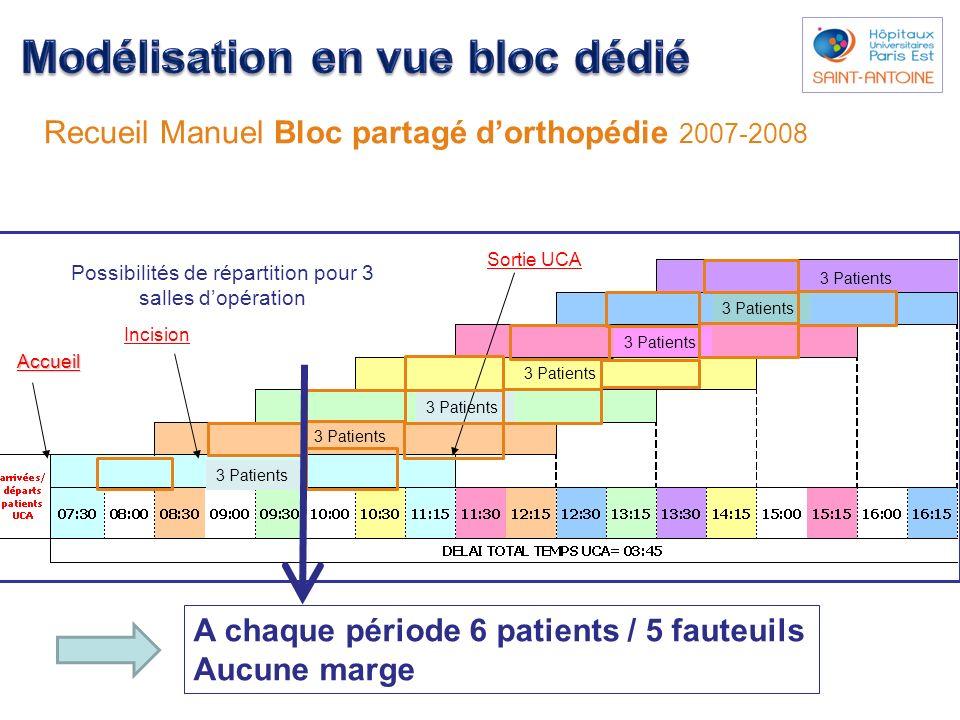 Induction ALR Incision Accueil Sortie UCA 3 Patients Recueil Manuel Bloc partagé dorthopédie 2007-2008 Possibilités de répartition pour 3 salles dopér