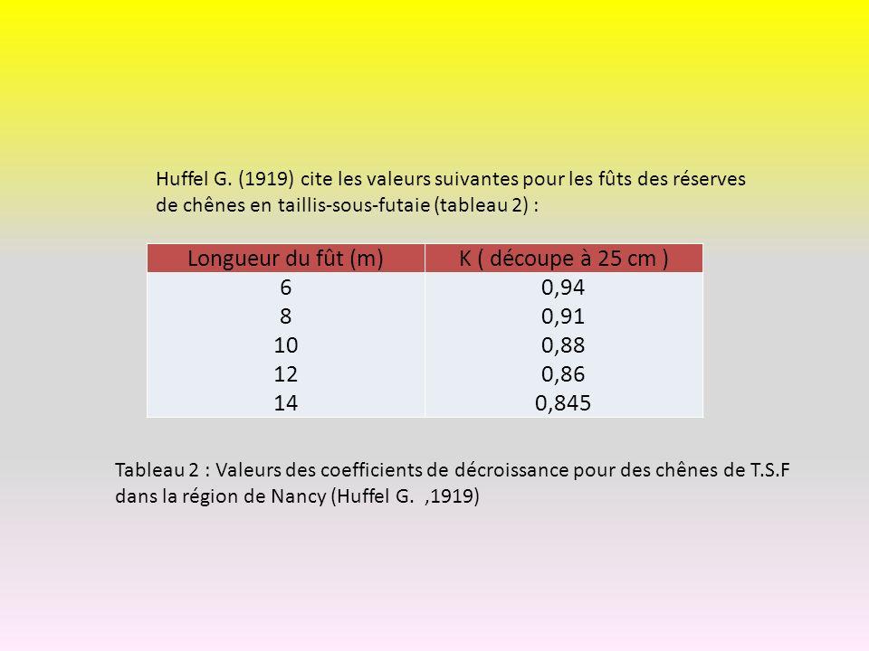 Longueur du fût (m)K ( découpe à 25 cm ) 6 8 10 12 14 0,94 0,91 0,88 0,86 0,845 Huffel G. (1919) cite les valeurs suivantes pour les fûts des réserves