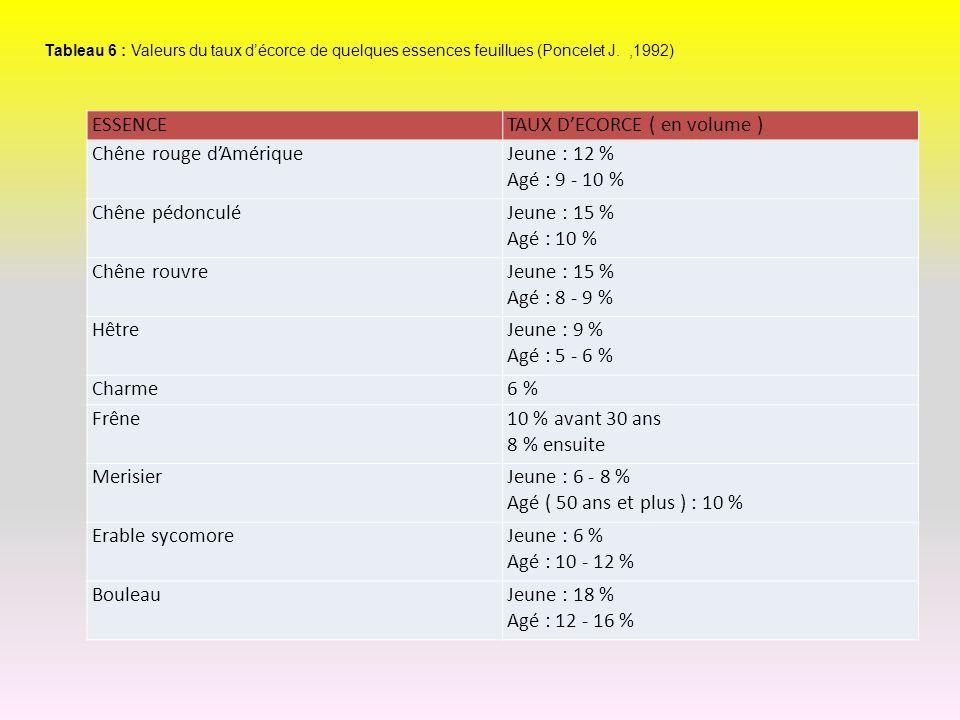 ESSENCETAUX DECORCE ( en volume ) Chêne rouge dAmériqueJeune : 12 % Agé : 9 - 10 % Chêne pédonculéJeune : 15 % Agé : 10 % Chêne rouvreJeune : 15 % Agé