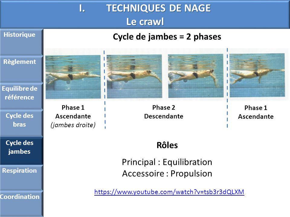 I.TECHNIQUES DE NAGE Le crawl Historique Règlement Equilibre de référence Cycle des bras Cycle des jambes Respiration Coordination Cycle de jambes = 2