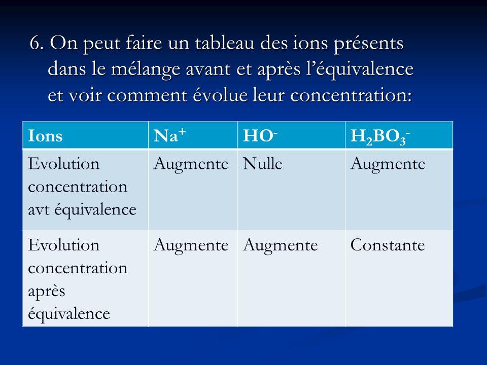 6. On peut faire un tableau des ions présents dans le mélange avant et après léquivalence et voir comment évolue leur concentration: IonsNa + HO - H 2