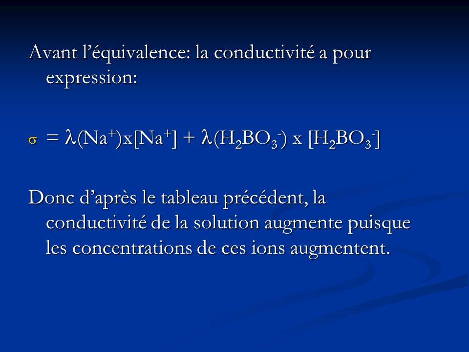 Avant léquivalence: la conductivité a pour expression: = (Na + )x[Na + ] + (H 2 BO 3 - ) x [H 2 BO 3 - ] = (Na + )x[Na + ] + (H 2 BO 3 - ) x [H 2 BO 3 - ] Donc daprès le tableau précédent, la conductivité de la solution augmente puisque les concentrations de ces ions augmentent.