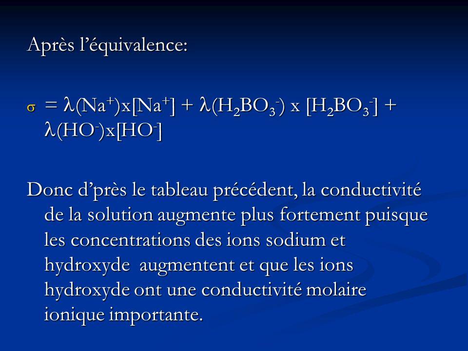 Après léquivalence: = (Na + )x[Na + ] + (H 2 BO 3 - ) x [H 2 BO 3 - ] + (HO - )x[HO - ] = (Na + )x[Na + ] + (H 2 BO 3 - ) x [H 2 BO 3 - ] + (HO - )x[HO - ] Donc dprès le tableau précédent, la conductivité de la solution augmente plus fortement puisque les concentrations des ions sodium et hydroxyde augmentent et que les ions hydroxyde ont une conductivité molaire ionique importante.